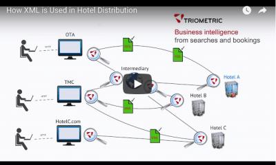 XML In Hotel Distribution Video